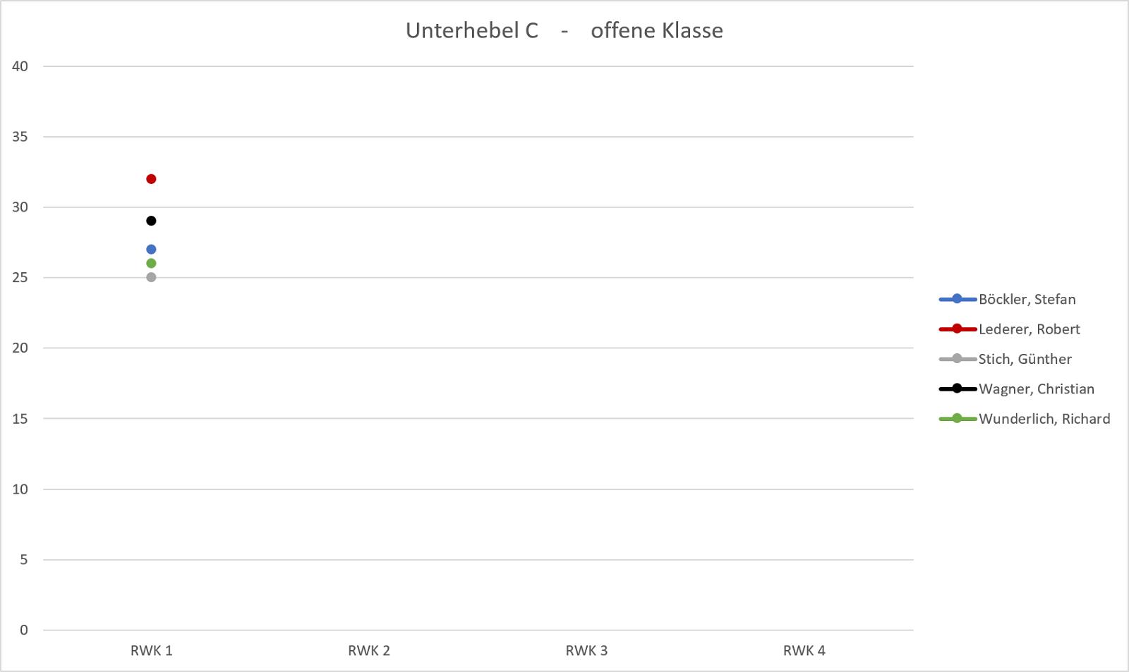 Unterhebel C – SG Oberasbach e.V.